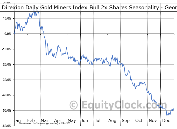 Direxion Daily Gold Miners Index Bull 3x Shares (NYSE:NUGT) Seasonality