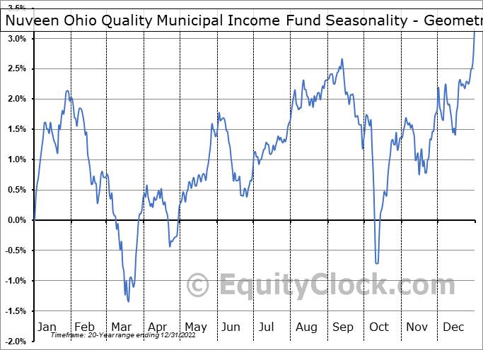 Nuveen Ohio Quality Municipal Income Fund (NYSE:NUO) Seasonality