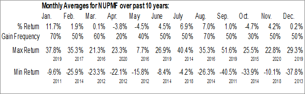 Monthly Seasonal New Pacific Metals Corp. (OTCMKT:NUPMF)