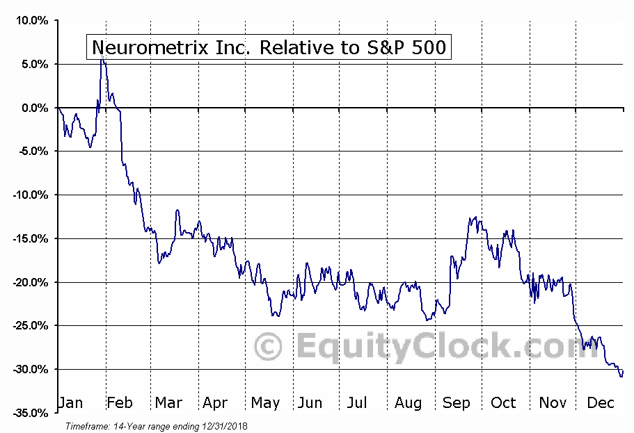 NURO Relative to the S&P 500