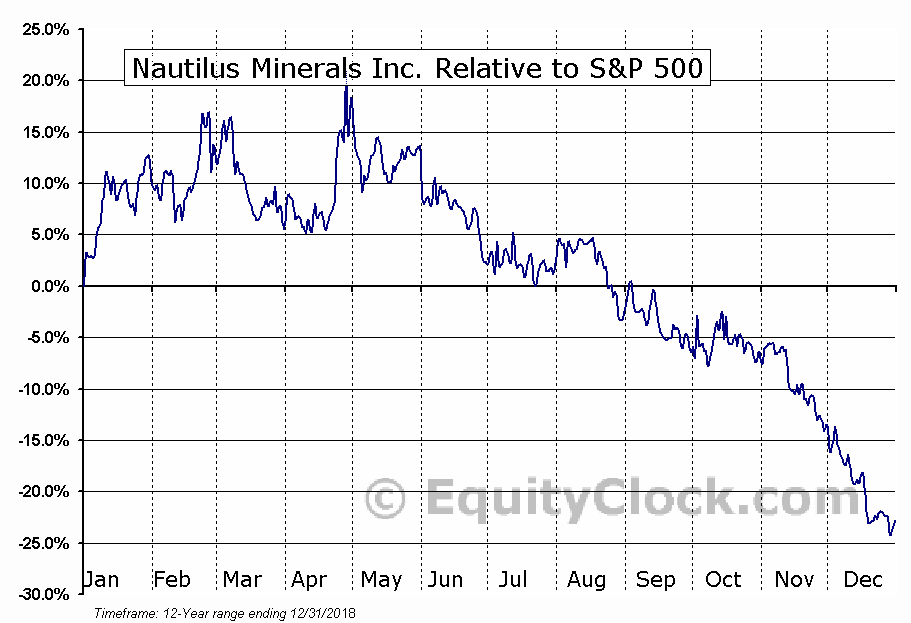 NUS.TO Relative to the S&P 500