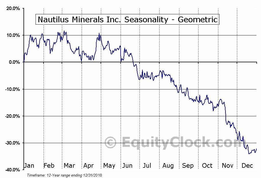 Nautilus Minerals Inc. (TSE:NUS.TO) Seasonality