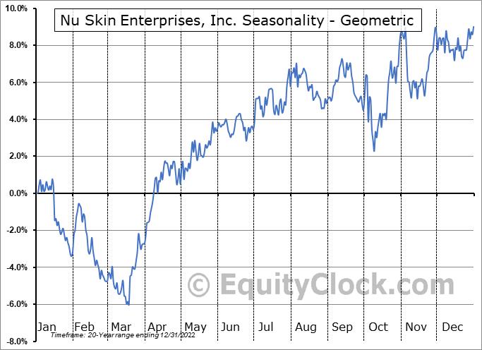Nu Skin Enterprises, Inc. (NYSE:NUS) Seasonality