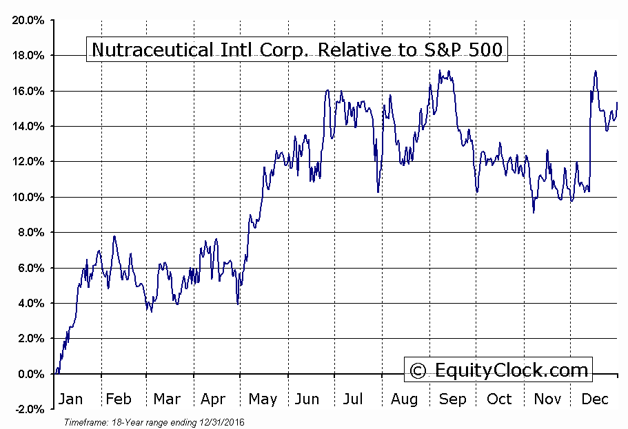 NUTR Relative to the S&P 500