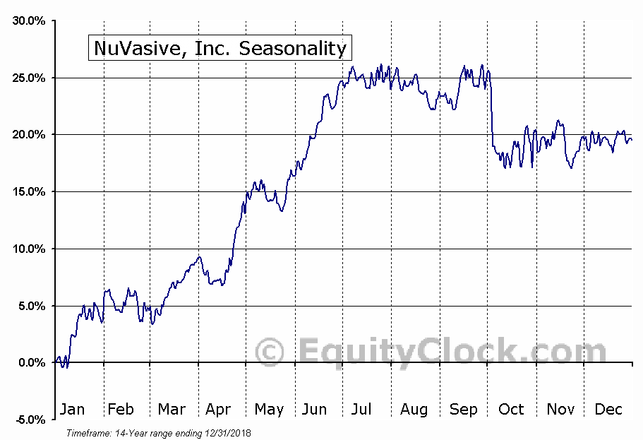 NuVasive, Inc. (NUVA) Seasonal Chart