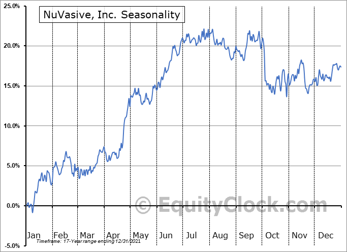 NuVasive, Inc. (NASD:NUVA) Seasonality