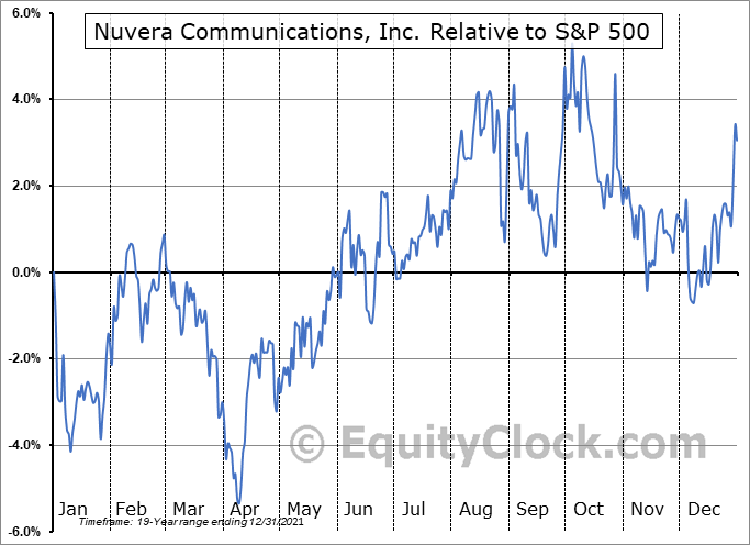 NUVR Relative to the S&P 500
