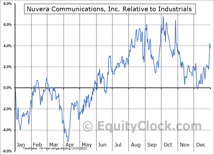 NUVR Relative to the Sector