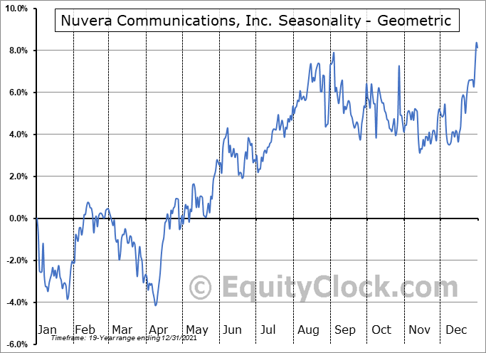 Nuvera Communications, Inc. (OTCMKT:NUVR) Seasonality
