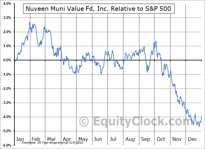 NUV Relative to the S&P 500