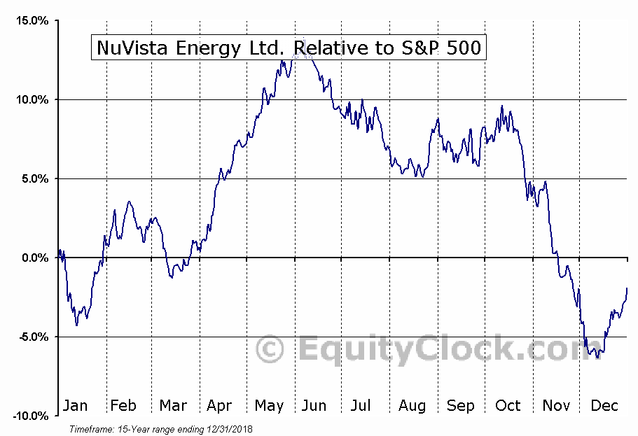 NVA.TO Relative to the S&P 500