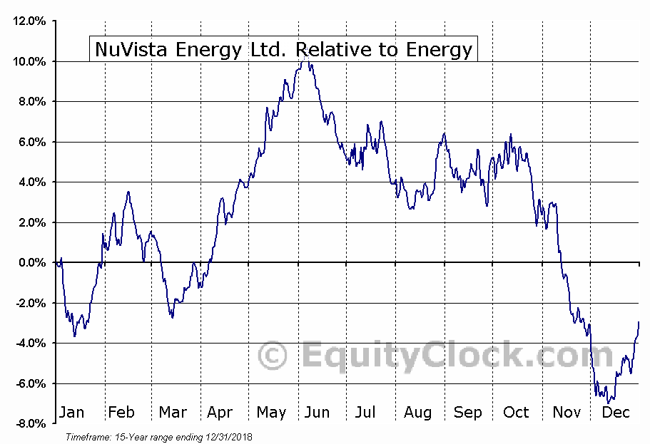 NVA.TO Relative to the Sector