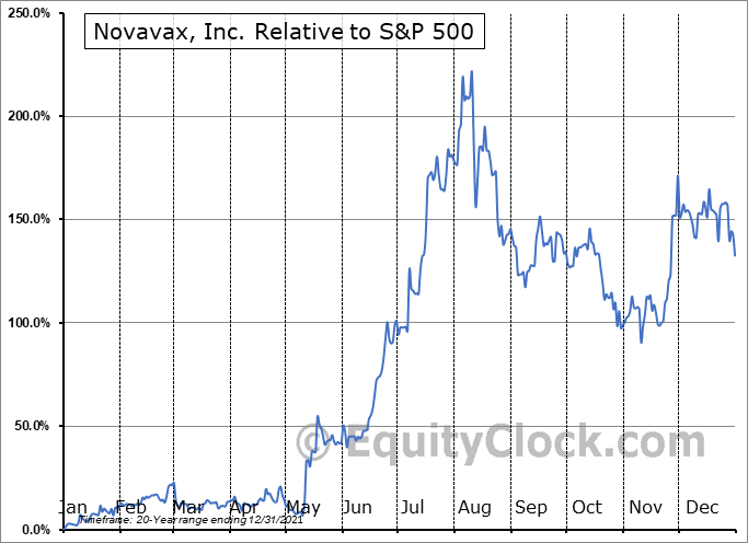 NVAX Relative to the S&P 500