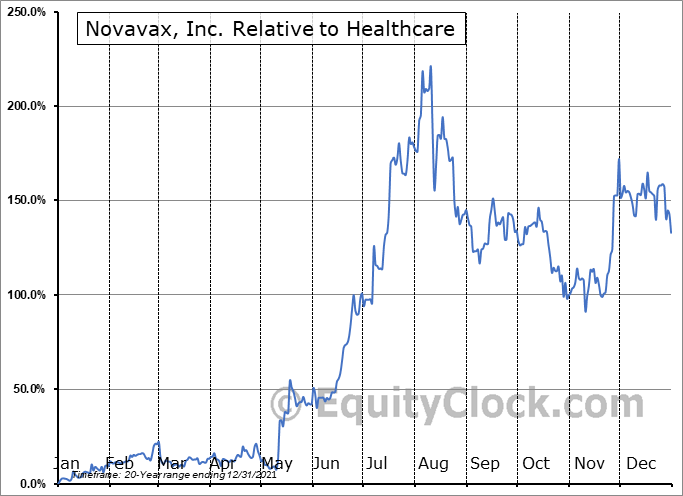 NVAX Relative to the Sector