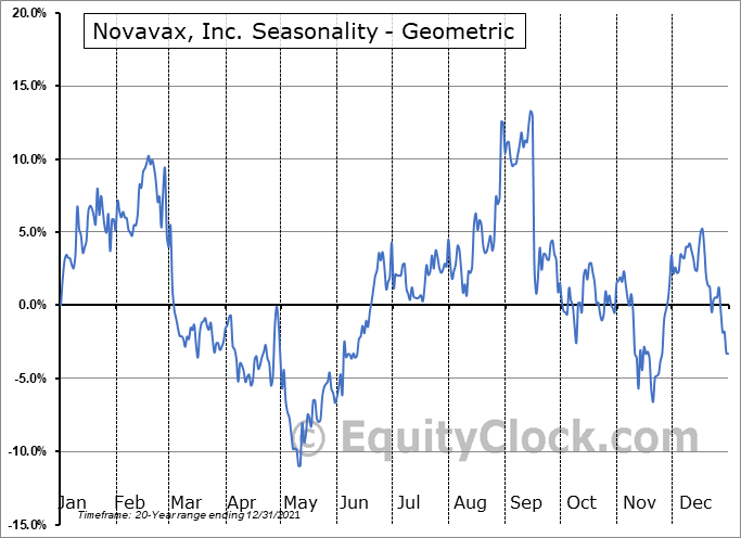 Novavax, Inc. (NASD:NVAX) Seasonality
