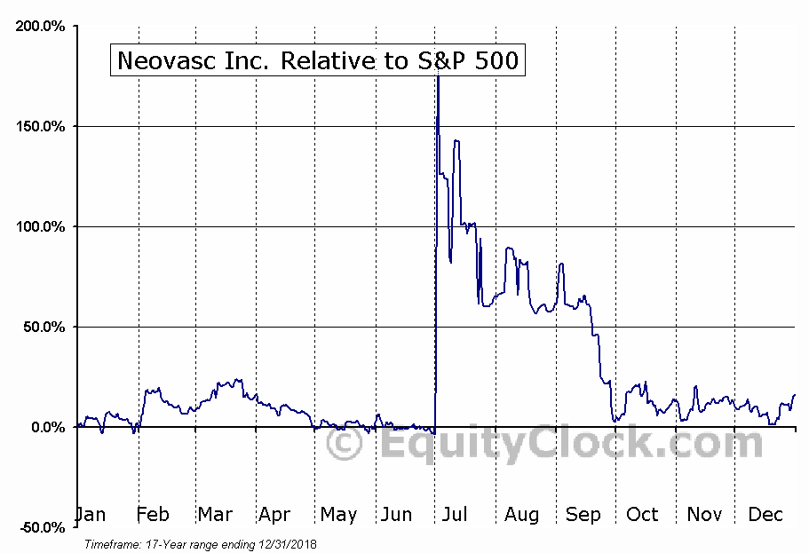NVCN.TO Relative to the S&P 500