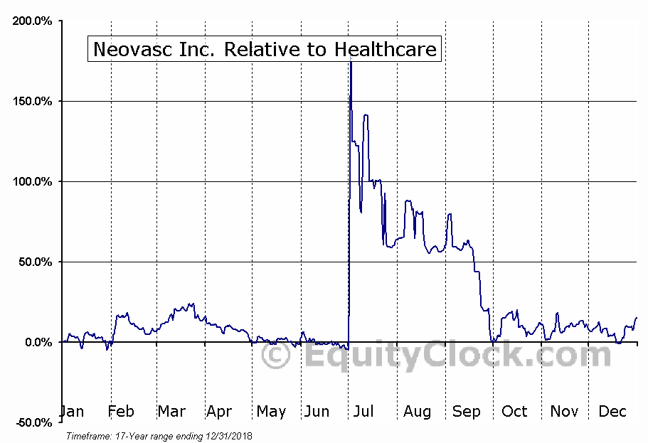NVCN.TO Relative to the Sector