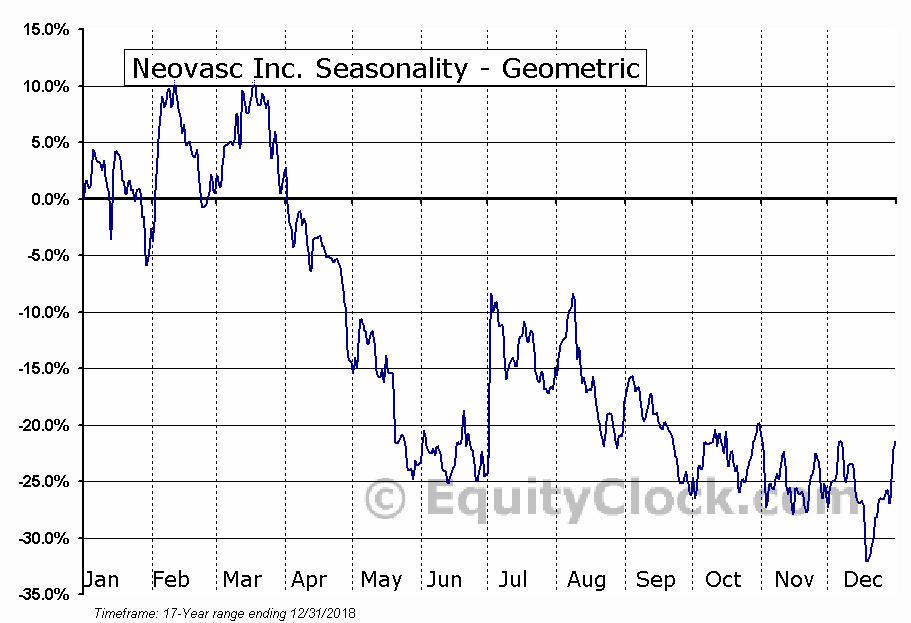 Neovasc Inc. (TSE:NVCN.TO) Seasonality