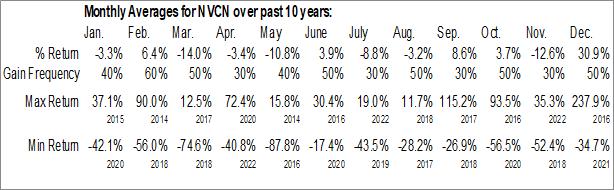 Monthly Seasonal Neovasc Inc. (NASD:NVCN)