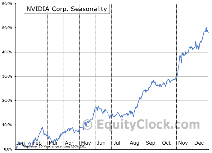 NVIDIA Corporation Seasonal Chart