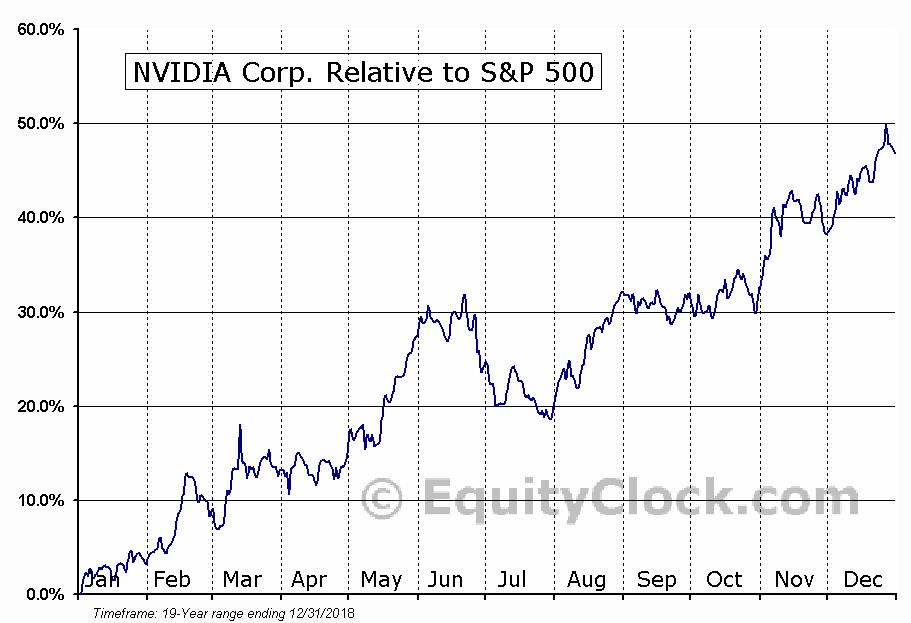 NVDA Relative to the S&P 500