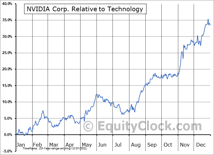 NVDA Relative to the Sector
