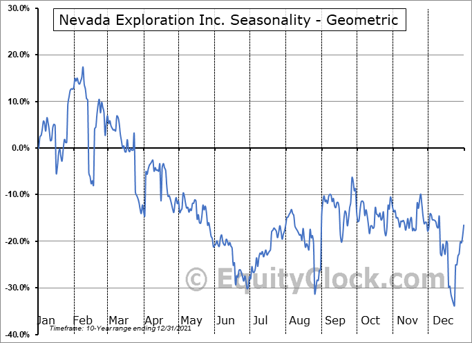Nevada Exploration Inc. (OTCMKT:NVDEF) Seasonality