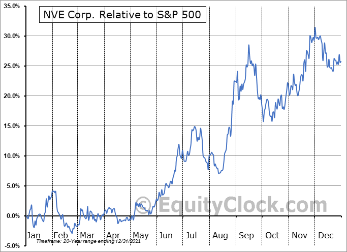 NVEC Relative to the S&P 500