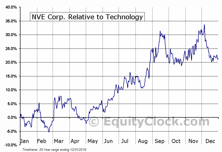 NVEC Relative to the Sector