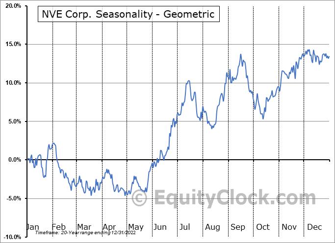 NVE Corp. (NASD:NVEC) Seasonality
