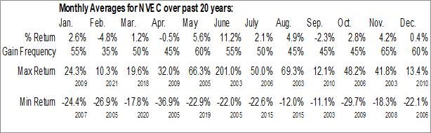 Monthly Seasonal NVE Corp. (NASD:NVEC)