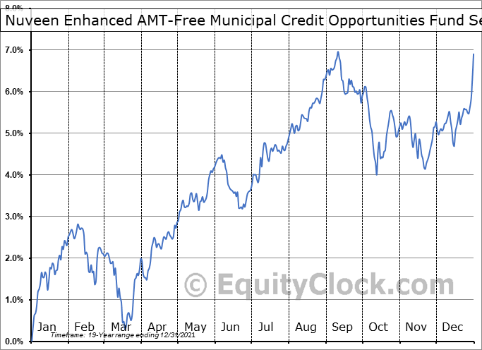 Nuveen Enhanced AMT-Free Municipal Credit Opportunities Fund (NYSE:NVG) Seasonality