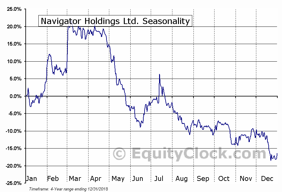 Navigator Holdings Ltd. (NVGS) Seasonal Chart