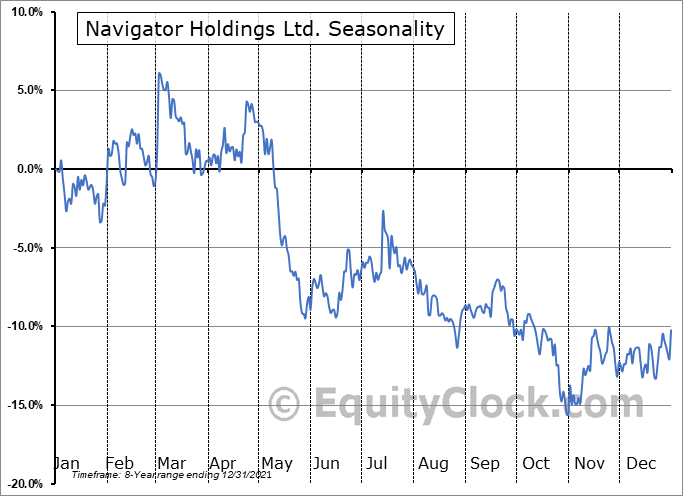 Navigator Holdings Ltd. Seasonal Chart