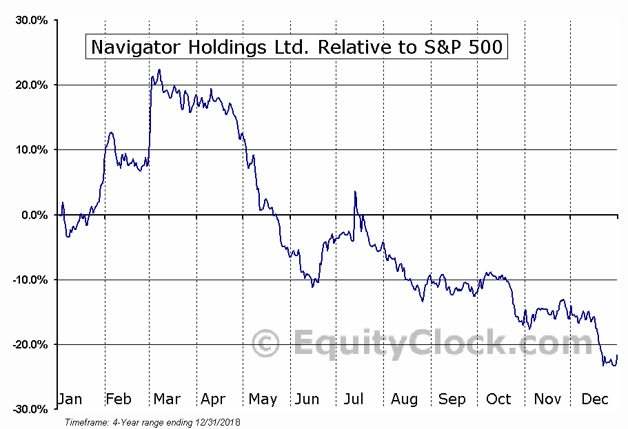NVGS Relative to the S&P 500