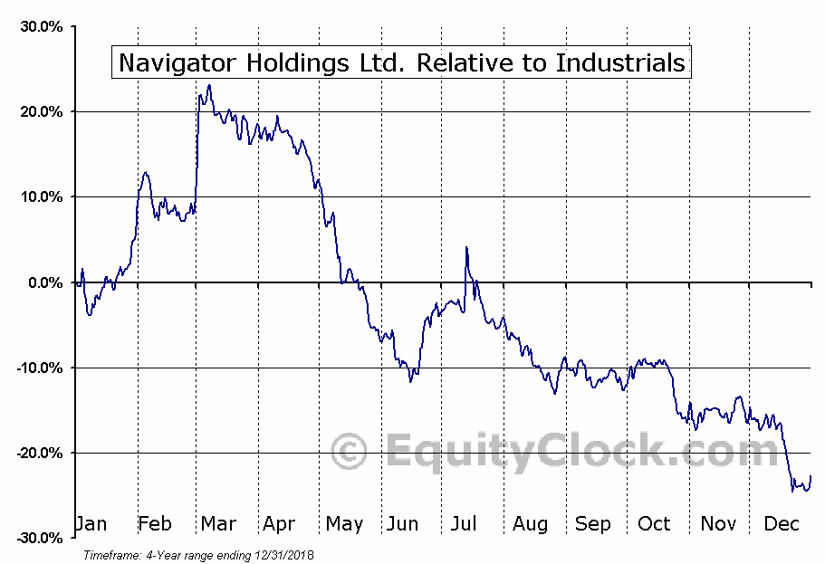NVGS Relative to the Sector