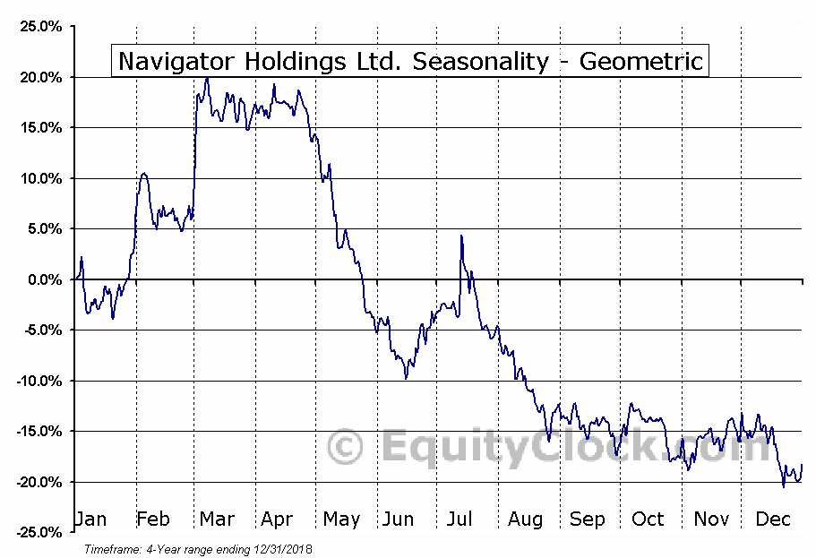 Navigator Holdings Ltd. (NYSE:NVGS) Seasonality