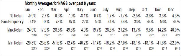 Monthly Seasonal Navigator Holdings Ltd. (NYSE:NVGS)