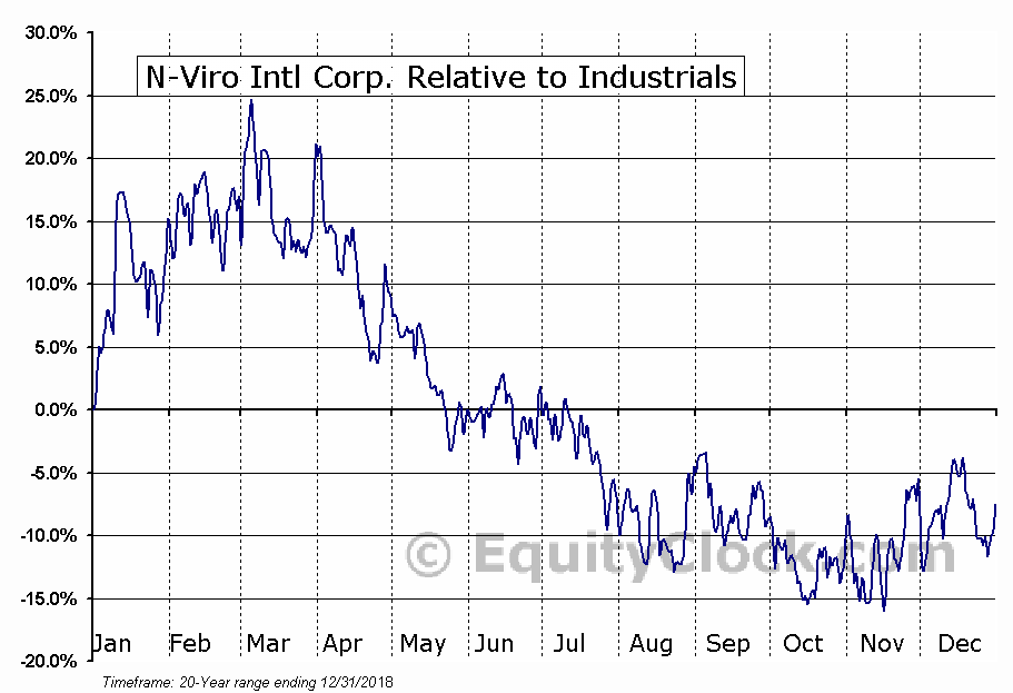 NVIC Relative to the Sector