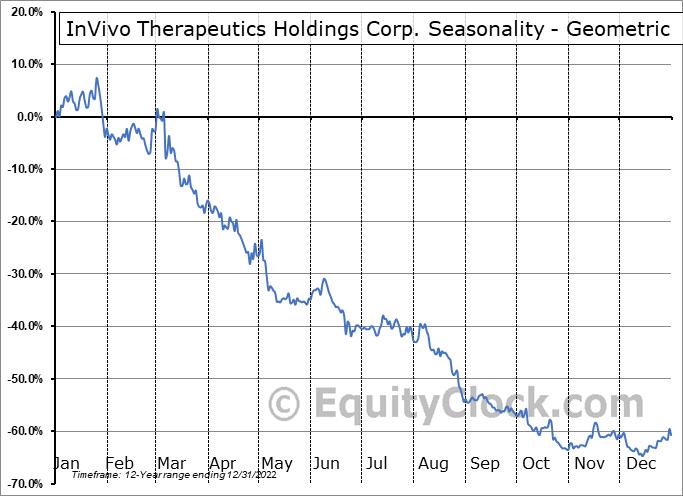 InVivo Therapeutics Holdings Corp. (NASD:NVIV) Seasonality
