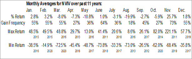 Monthly Seasonal InVivo Therapeutics Holdings Corp. (NASD:NVIV)