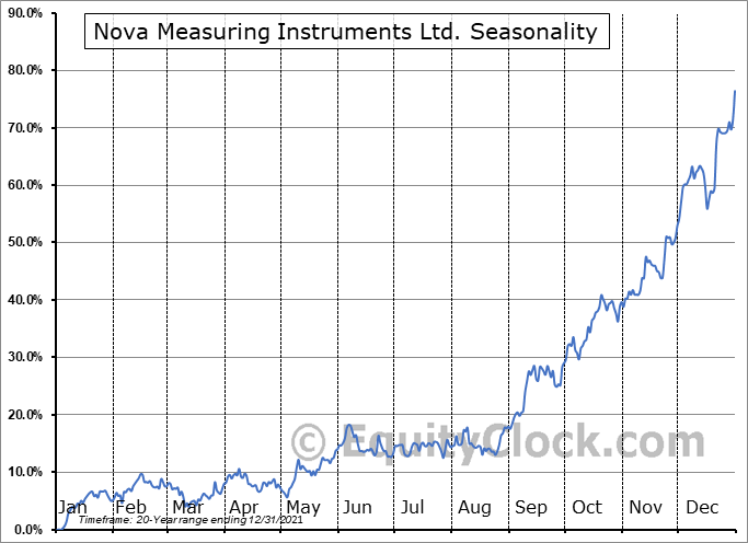 Nova Measuring Instruments Ltd. Seasonal Chart