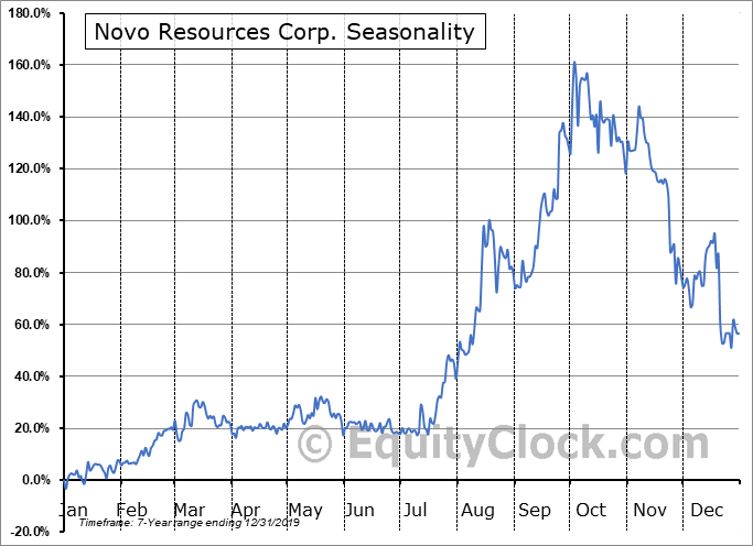 Novo Resources Corp. (TSXV:NVO.V) Seasonality