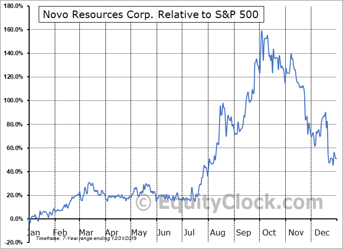 NVO.V Relative to the S&P 500