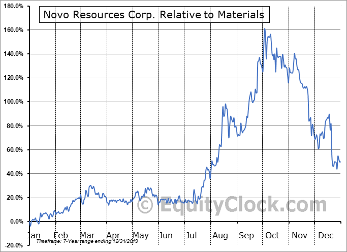 NVO.V Relative to the Sector