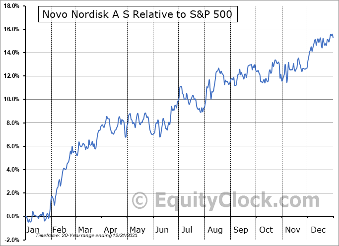 NVO Relative to the S&P 500