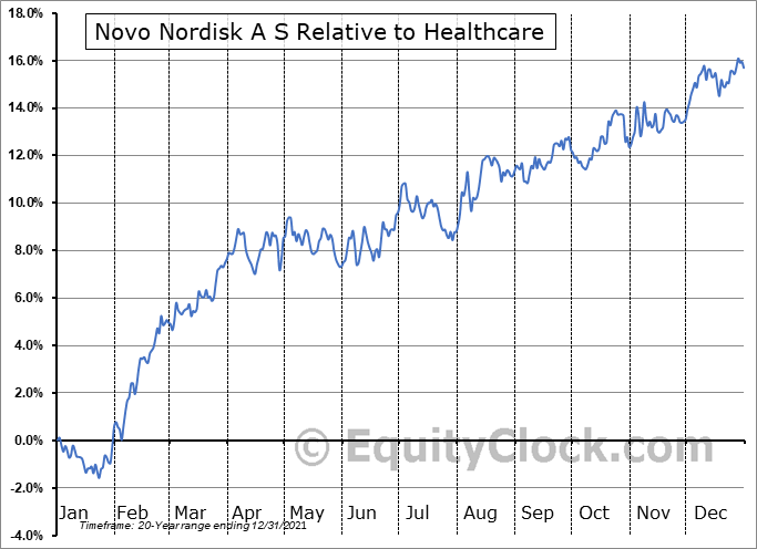 NVO Relative to the Sector