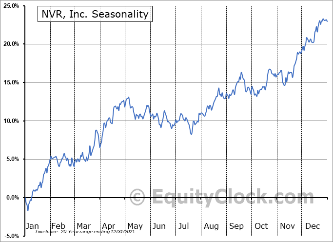 NVR, Inc. Seasonal Chart