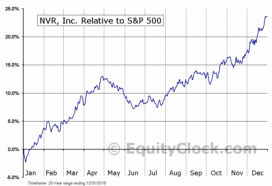 NVR Relative to the S&P 500