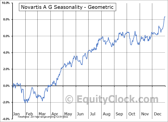 Novartis A G (NYSE:NVS) Seasonality